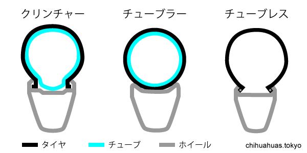 ホイールタイプ 構造