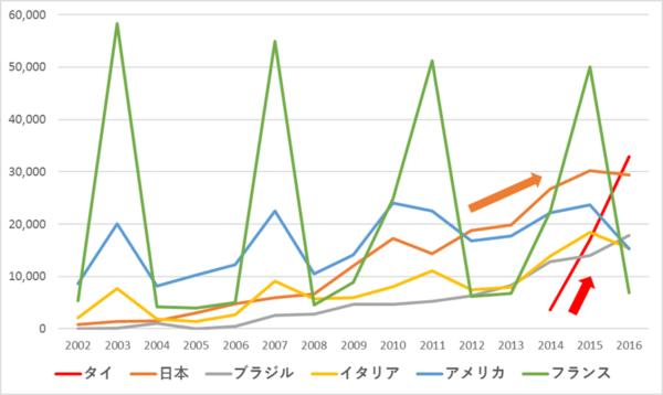 apcポイント各国グラフ